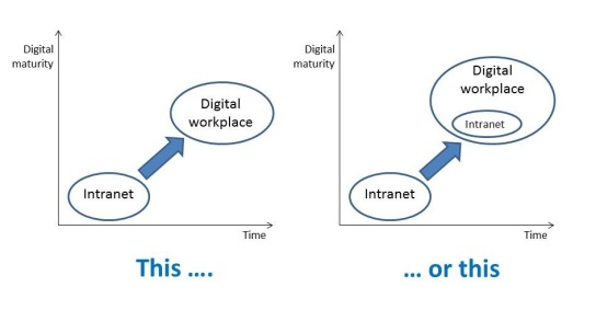 Digital workplace evolution